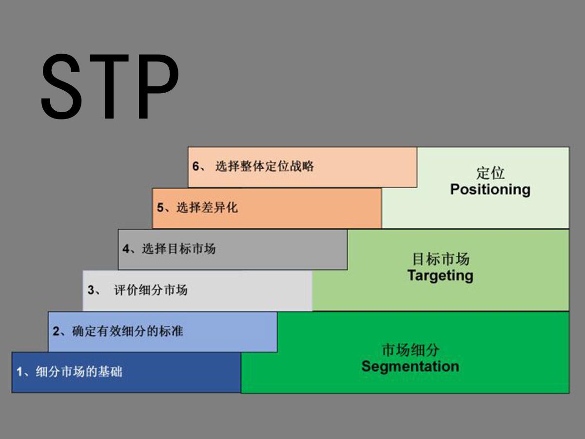 STP营销理论,找到最准确的市场定位!