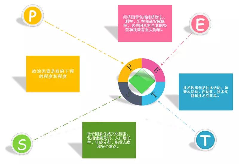 产品定位研究分析之PEST分析法
